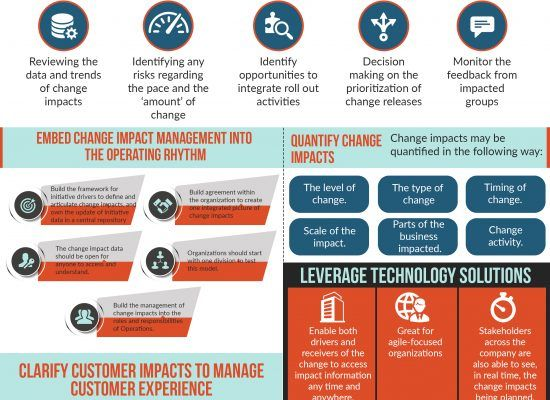Organizational Change Management Software